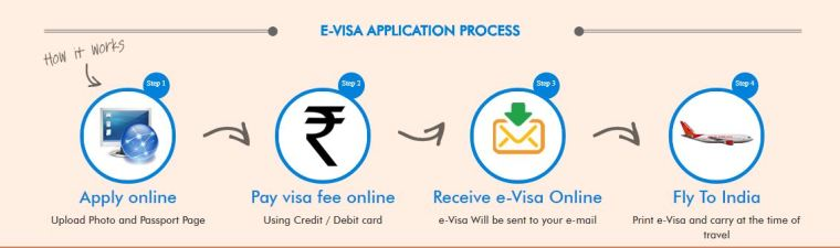 application visa en ligne inde